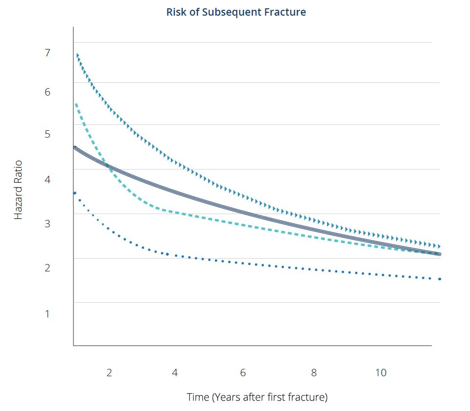 risk of subsequent fracture